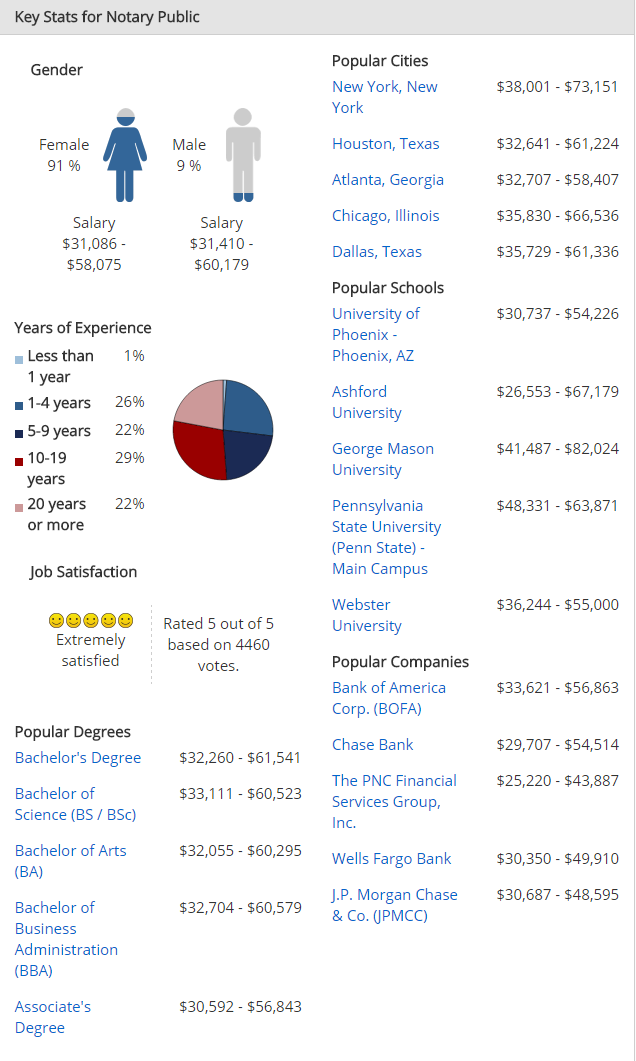 Publicist Annual Salary in New York ($48,768 Avg | Mar ...